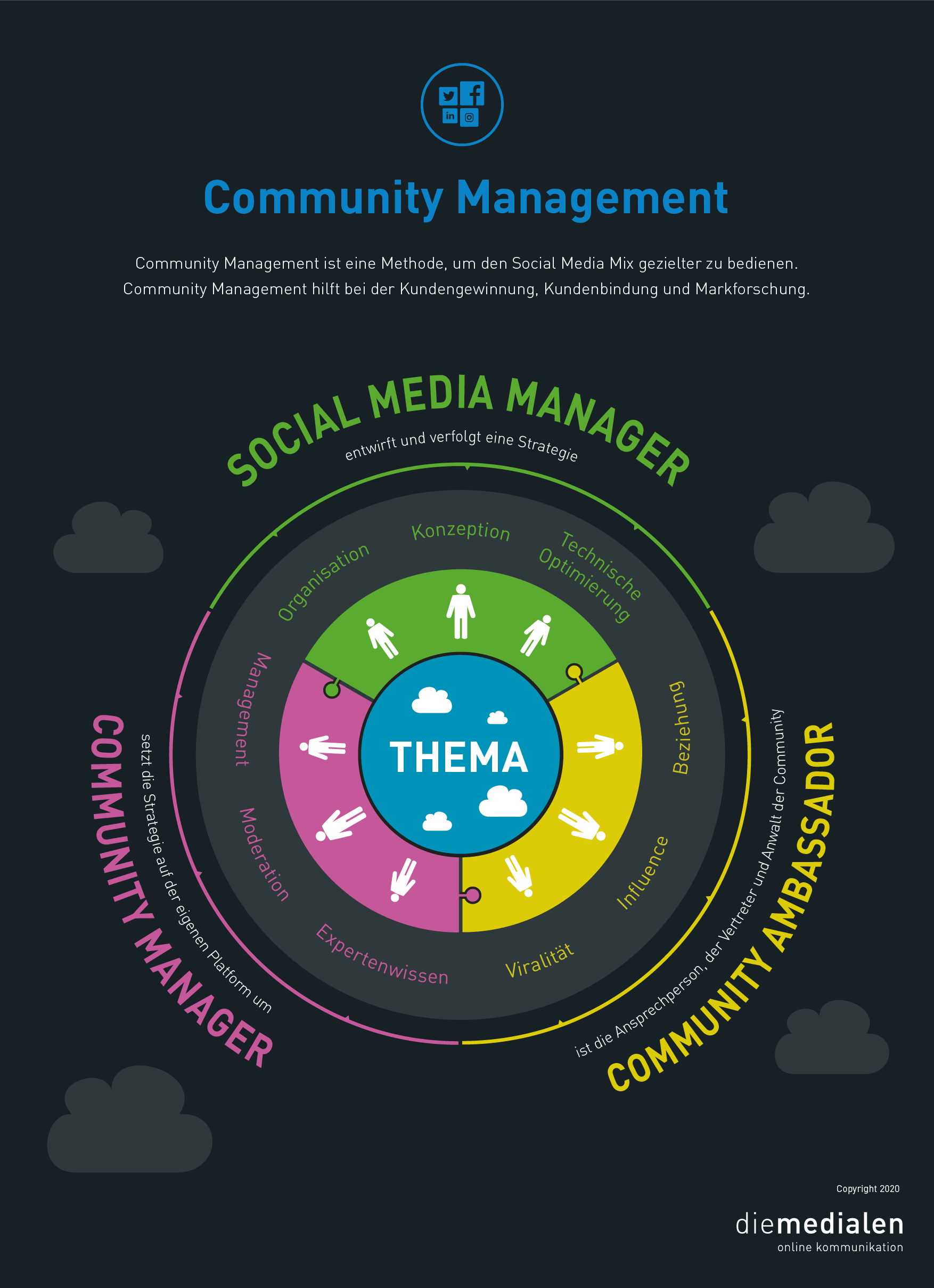 Infografik: Community Management